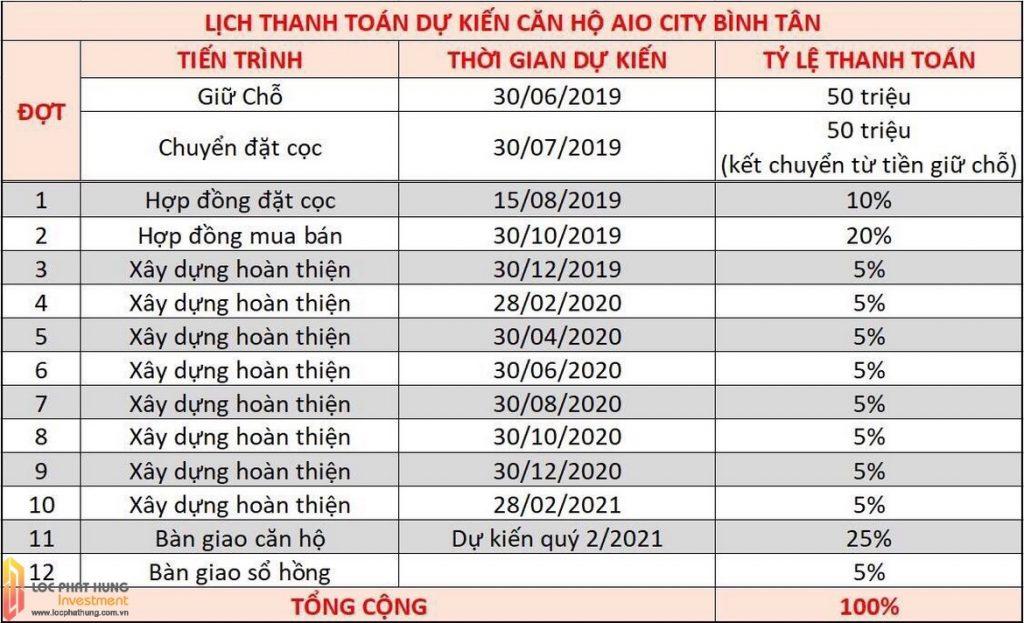 Phương thức thanh toán dự án căn hộ chung cư AIO City Quận Bình Tân Đường Tên Lửa chủ đầu tư Hoa Lâm